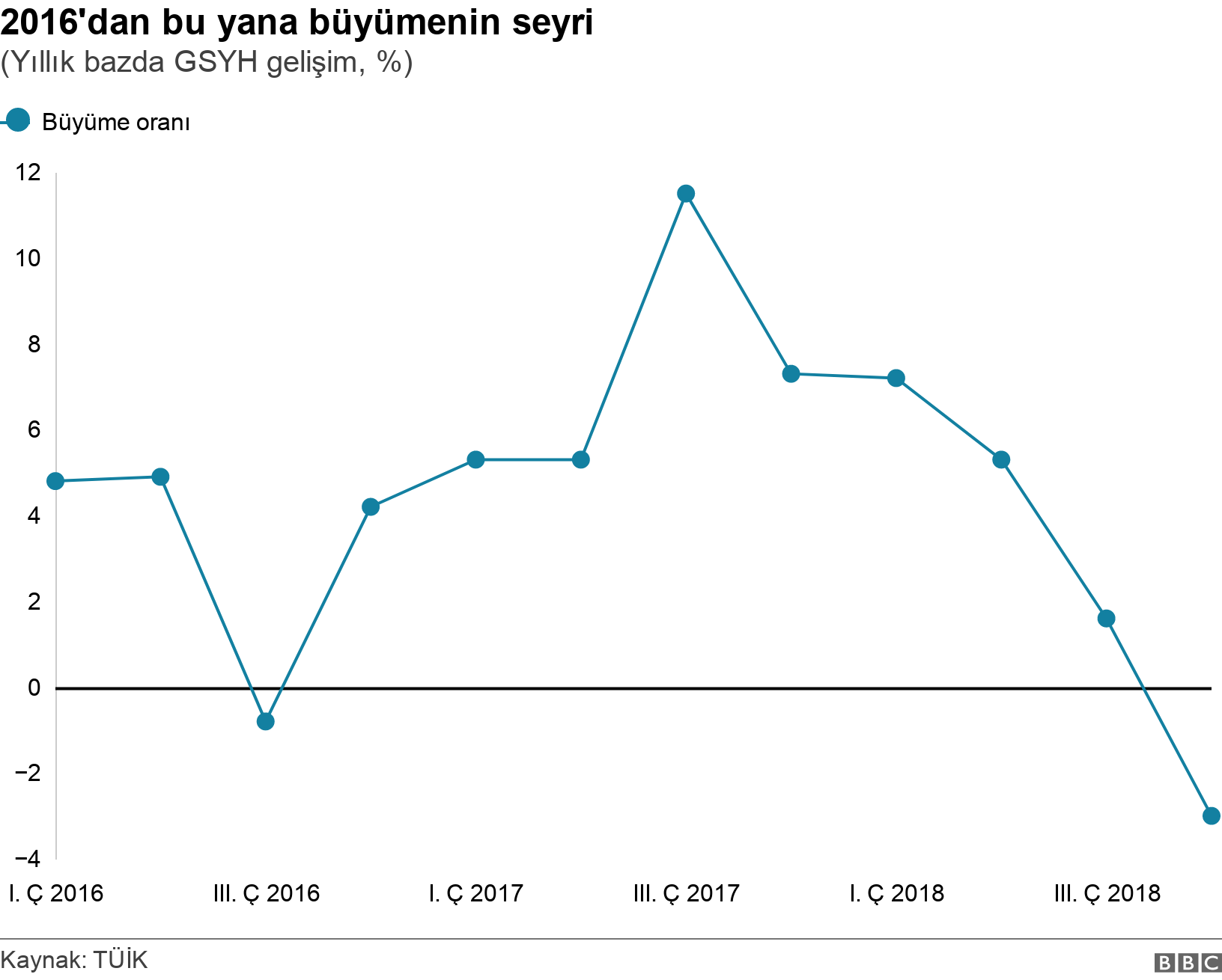 2016'dan bu yana büyümenin seyri. (Yıllık bazda GSYH gelişim, %).  .