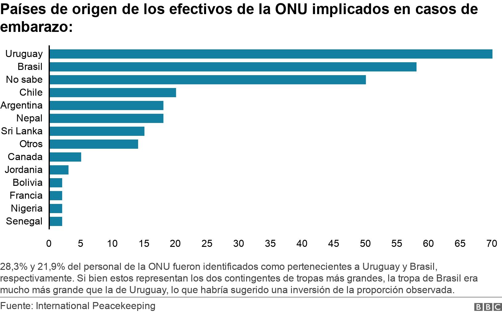Países de origen de los efectivos de la ONU implicados en casos de embarazo:. .  28,3% y 21,9% del personal de la ONU fueron identificados como pertenecientes a Uruguay y Brasil, respectivamente. Si bien estos representan los dos contingentes de tropas más grandes, la tropa de Brasil era mucho más grande que la de Uruguay, lo que habría sugerido una inversión de la proporción observada. .