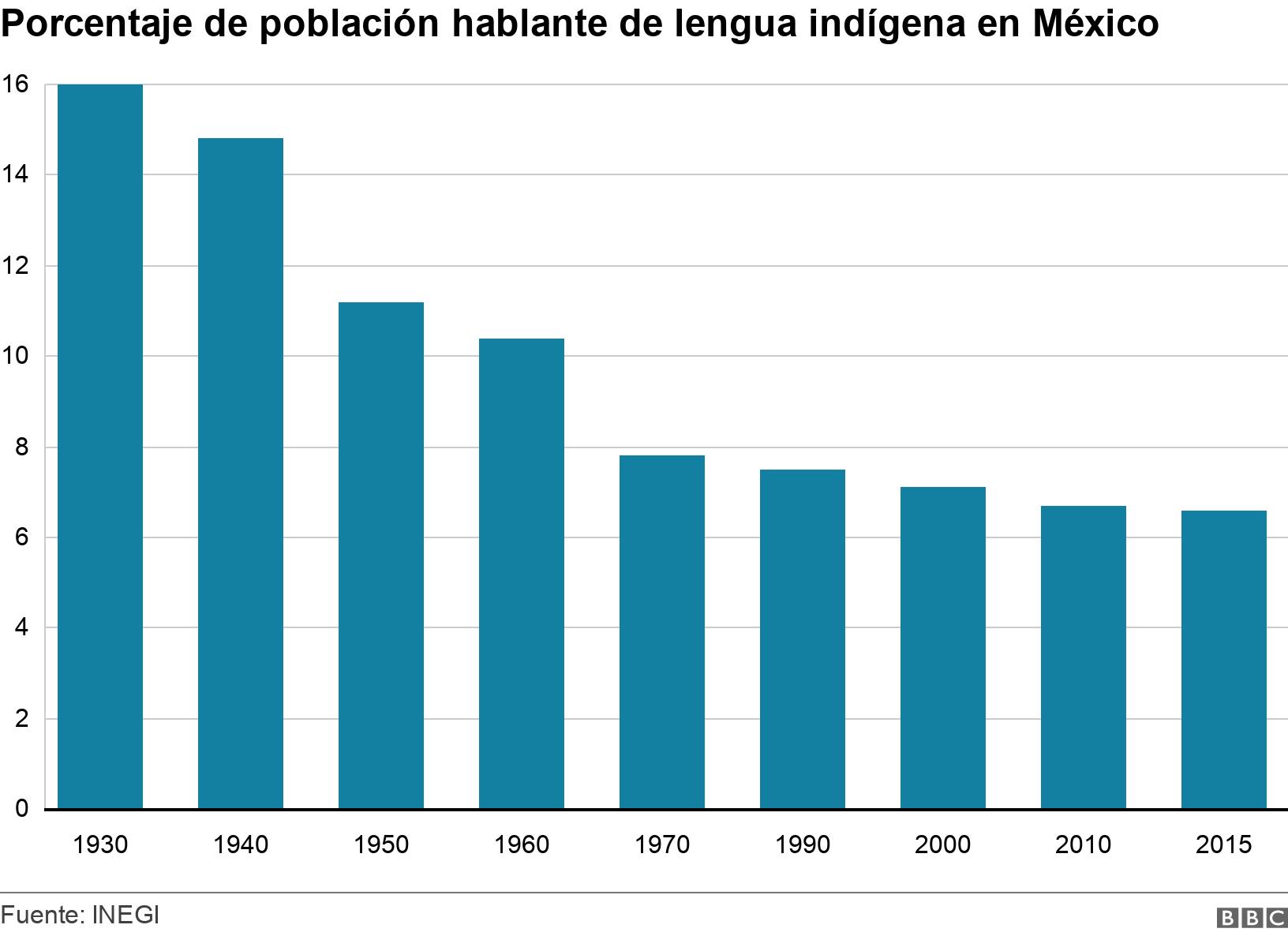 Porcentaje de población hablante de lengua indígena en México. .  .