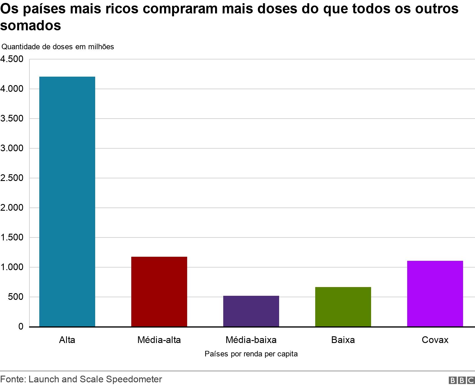 Os países mais ricos compraram mais doses do que todos os outros somados. .  .