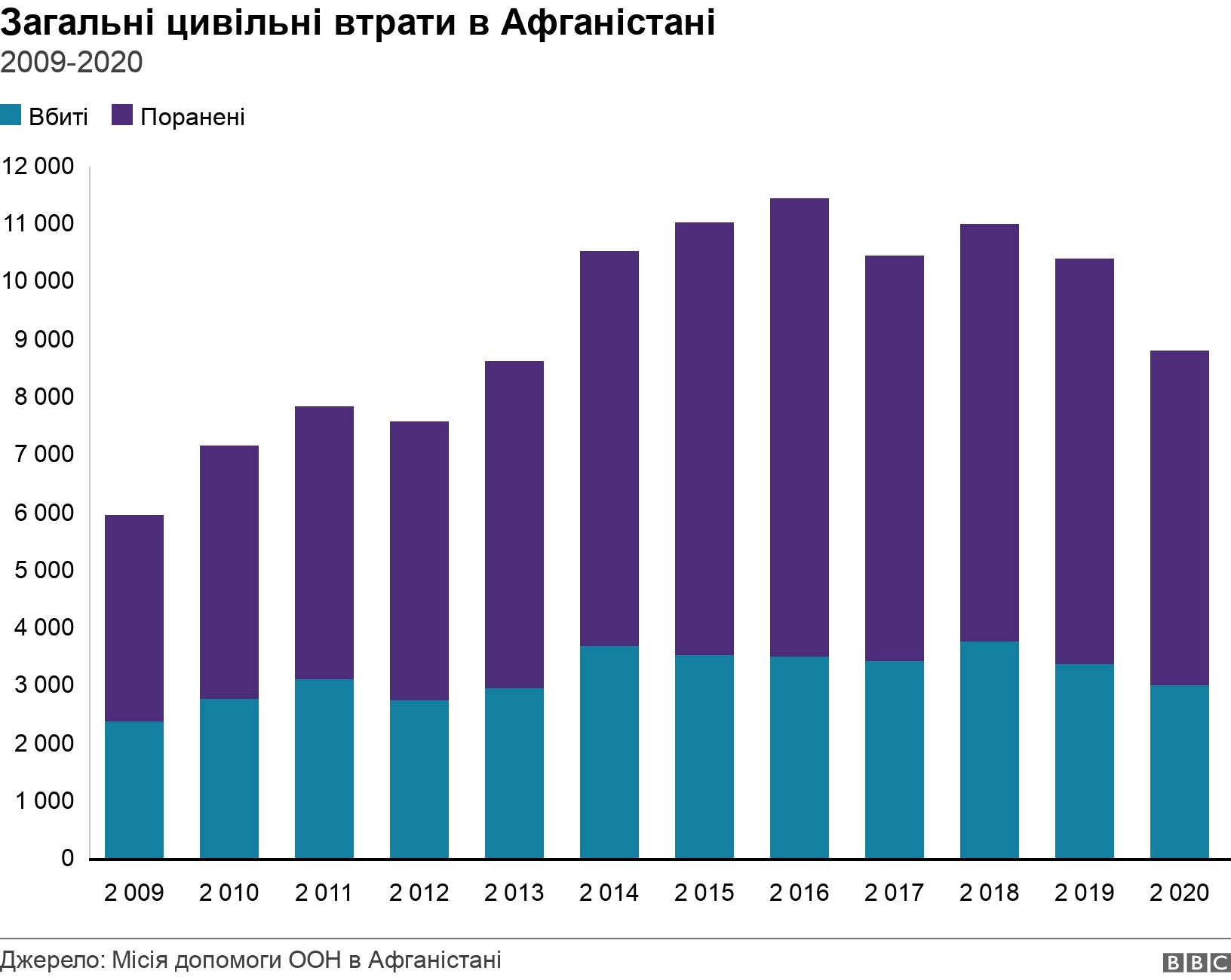 Загальні цивільні втрати в Афганістані. 2009-2020.  .