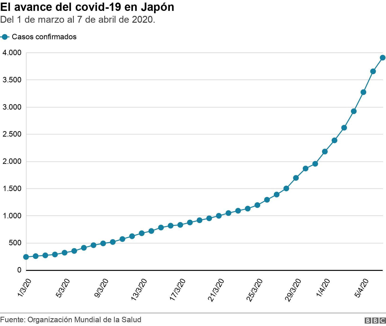 El avance del covid-19 en Japón. Del 1 de marzo al 7 de abril de 2020..  .
