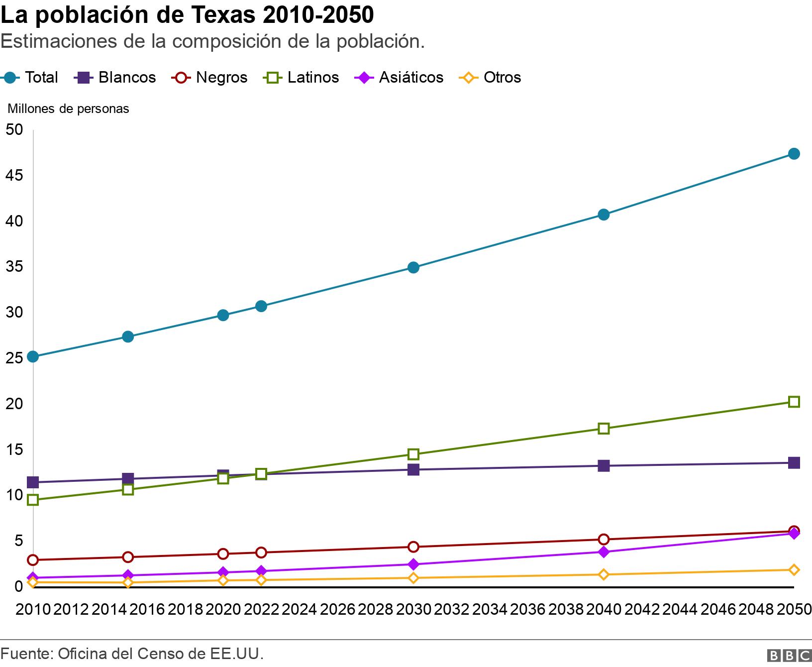 La población de Texas 2010-2050. Estimaciones de la composición de la población..  .