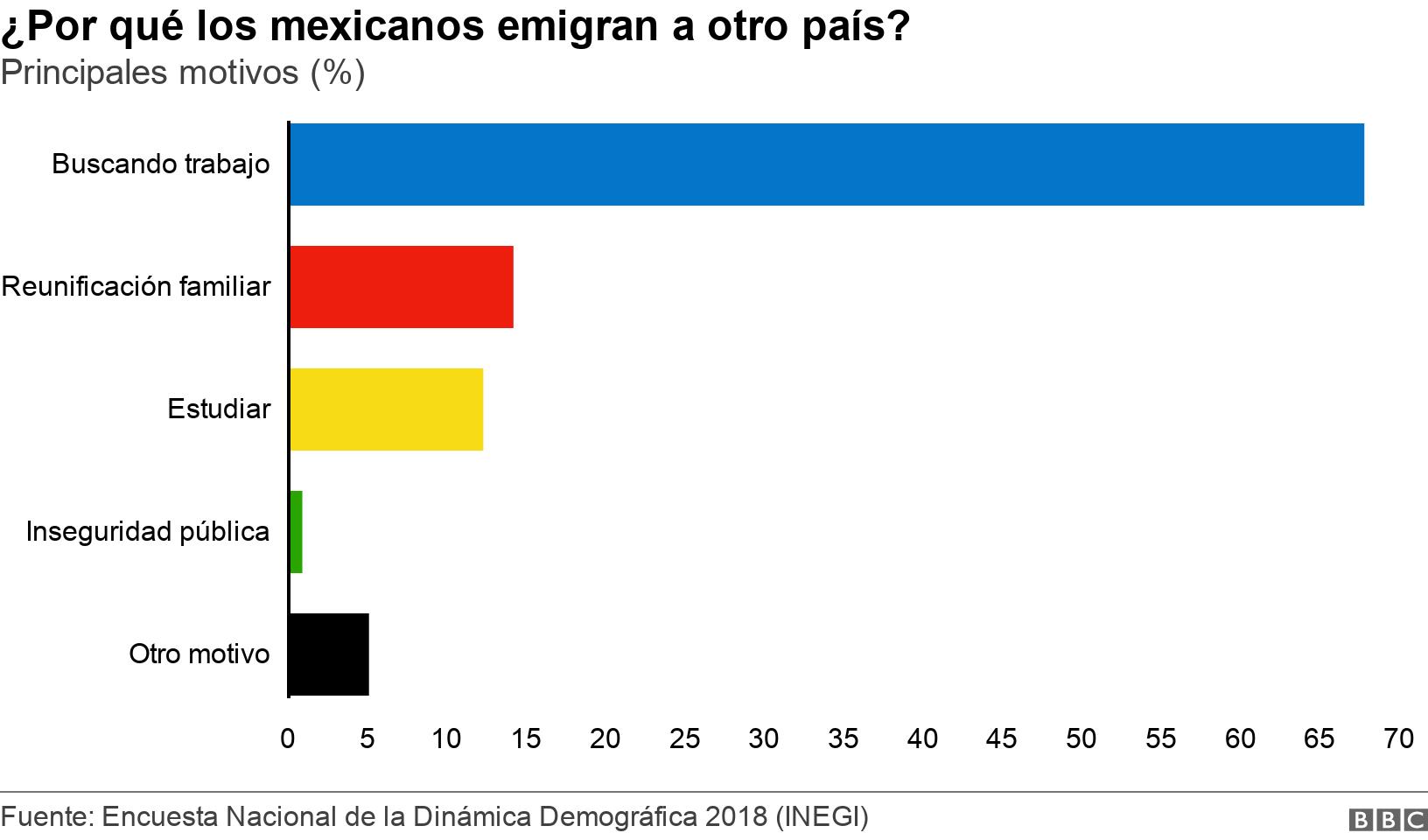 ¿Por qué los mexicanos emigran a otro país?. Principales motivos (%).  .
