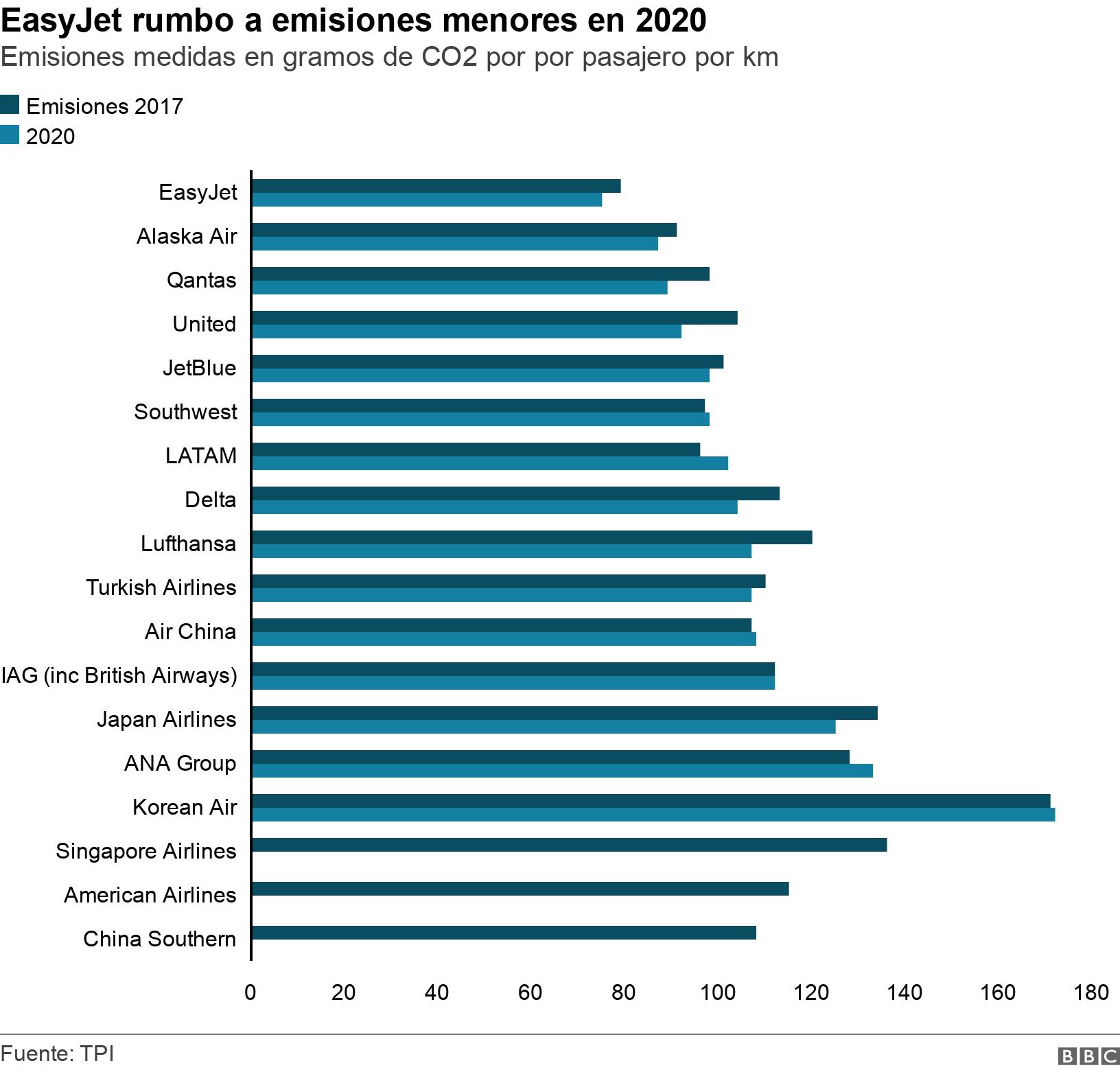 EasyJet rumbo a emisiones menores en 2020. Emisiones medidas en gramos de CO2 por por pasajero por km.  .