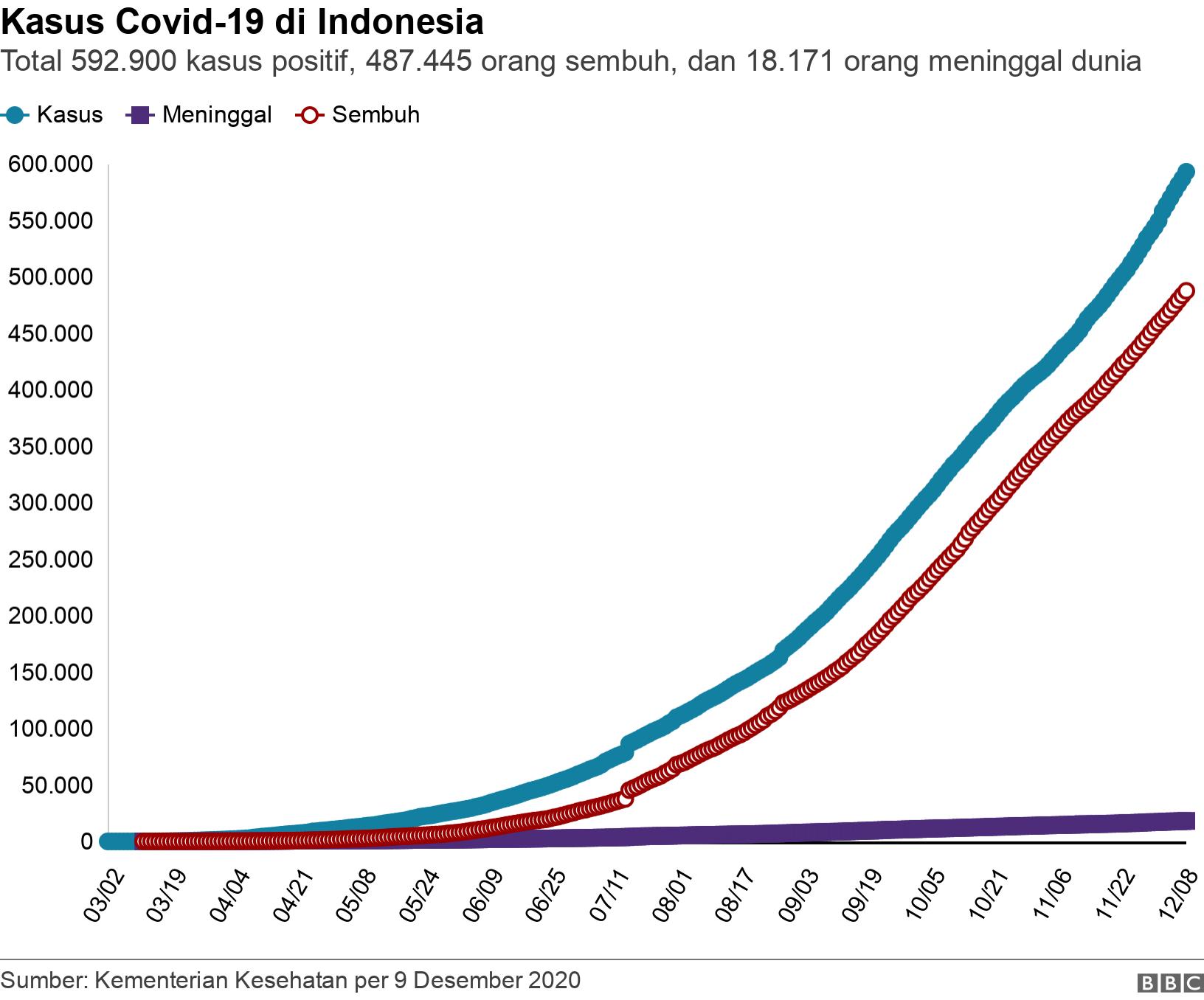 Jumlah kasus virus corona di Indonesia. Total 95.418 orang, 53,945 orang sembuh dan 4.665 orang meninggal dunia.  .