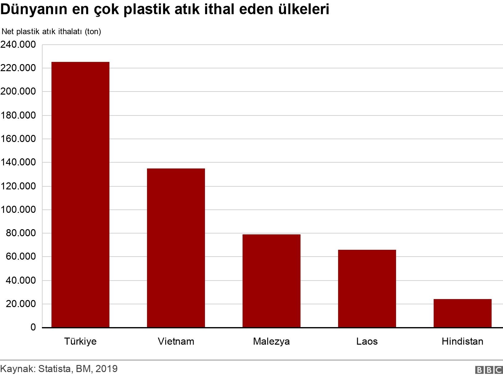 Dünyanın en çok plastik atık ithal eden ülkeleri. . .