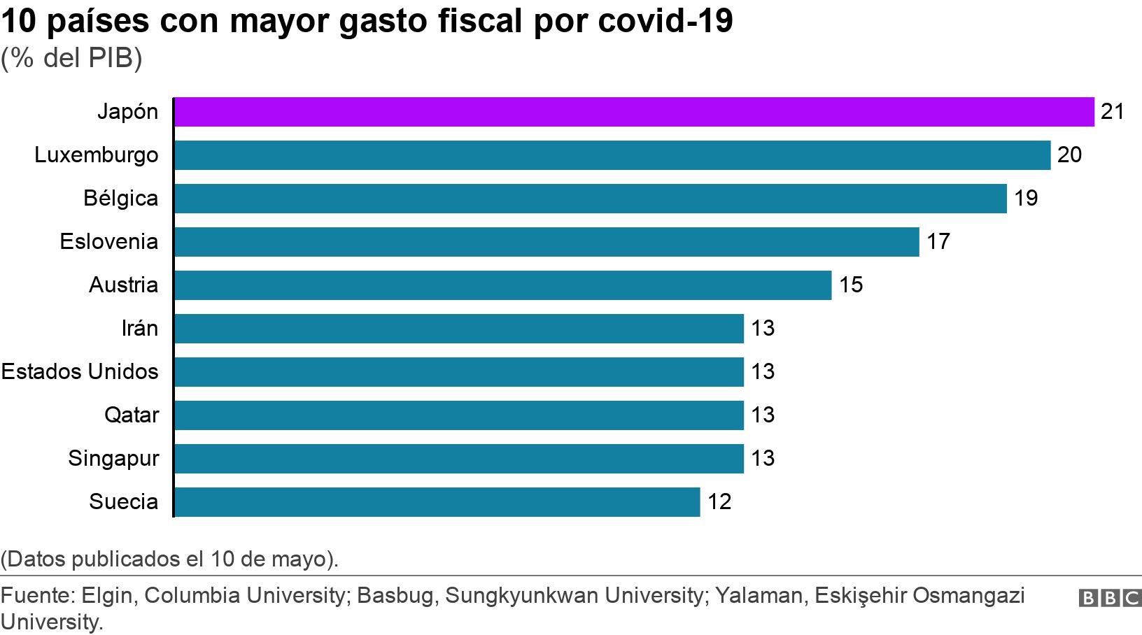 10 países con mayor gasto fiscal por covid-19. (% del PIB).  (Datos publicados el 10 de mayo)..