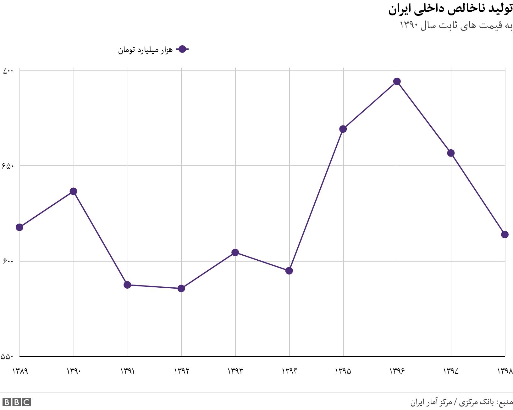 تولید ناخالص داخلی ایران. به قیمت های ثابت سال ۱۳۹۰.  .