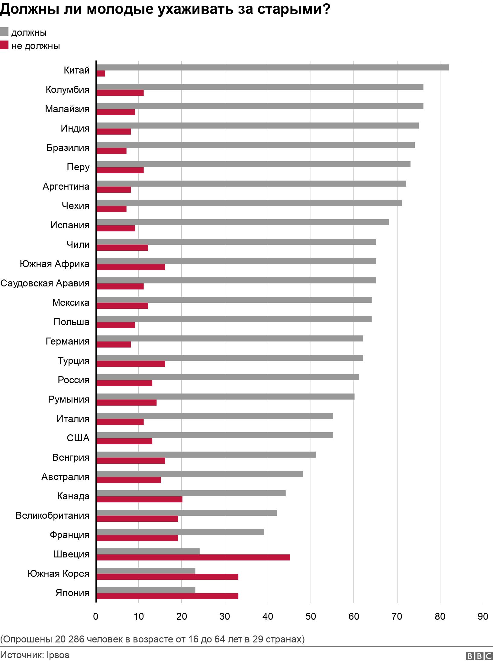 Должны ли молодые ухаживать за старыми?. .  (Опрошены 20 286 человек в возрасте от 16 до 64 лет в 29 странах).