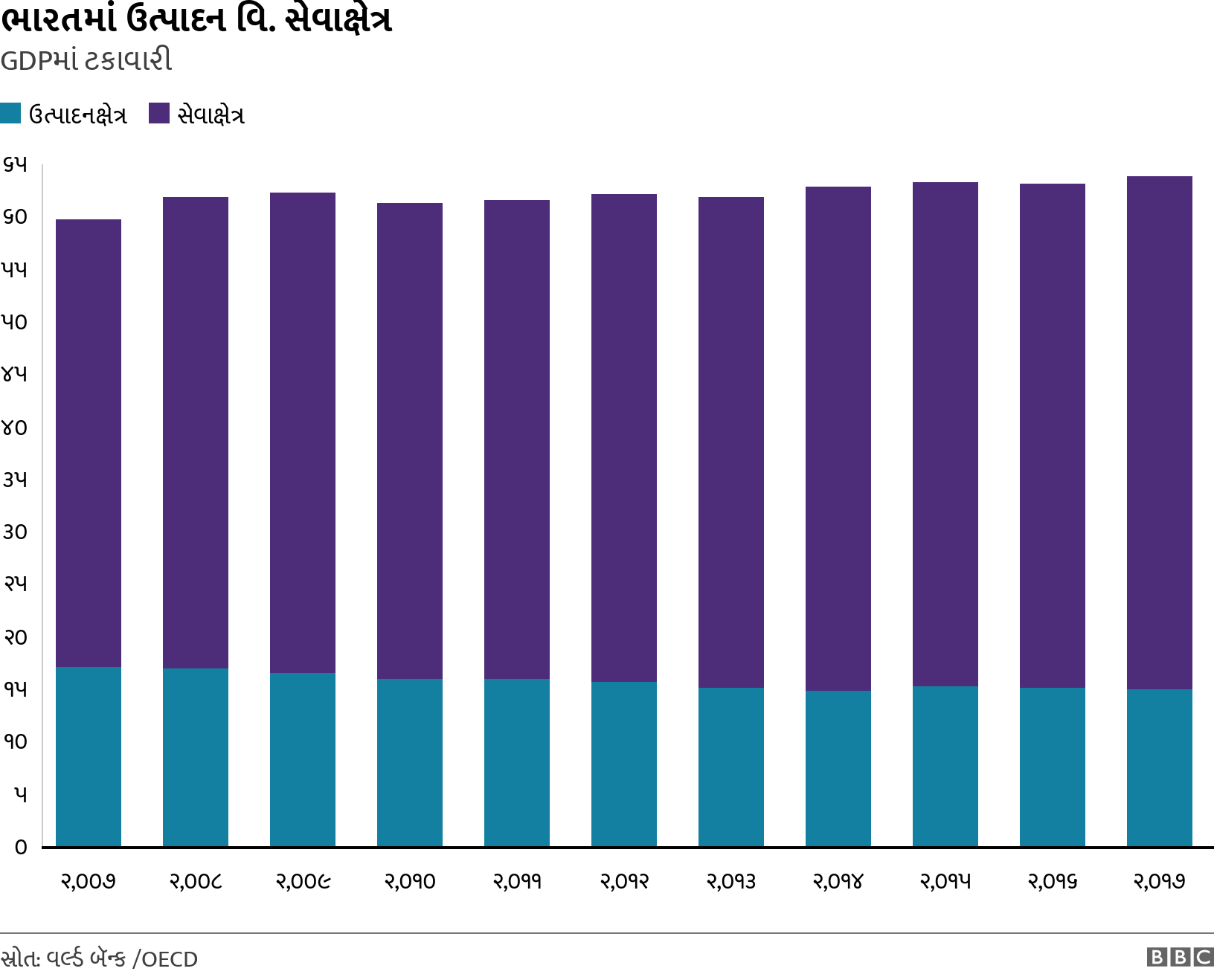 ભારતમાં ઉત્પાદન વિ. સેવાક્ષેત્ર. GDPમાં ટકાવારી. Bar chart showing relative percentages of GDP for services and manufacturing .