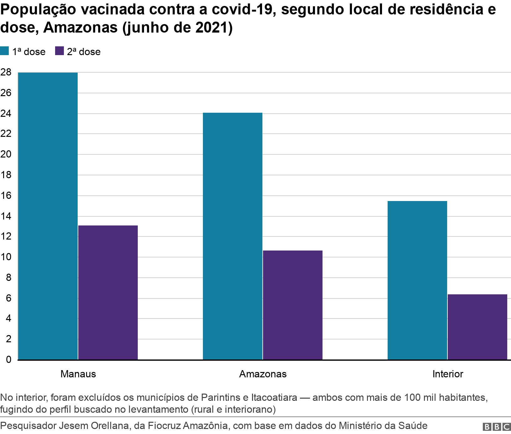 População vacinada contra a covid-19, segundo local de residência e dose, Amazonas (junho de 2021). .  No interior, foram excluídos os municípios de Parintins e Itacoatiara — ambos com mais de 100 mil habitantes, fugindo do perfil buscado no levantamento (rural e interiorano).