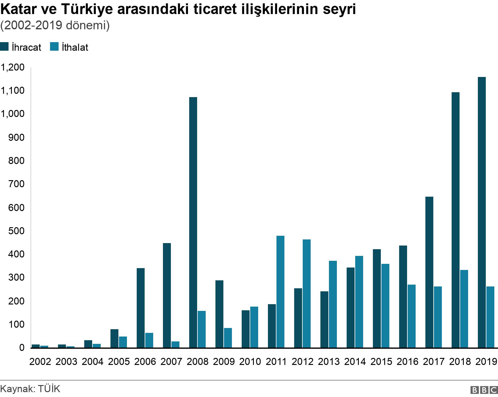Katar ve Türkiye arasındaki ticaret ilişkilerinin seyri. (2002-2019 dönemi).  .