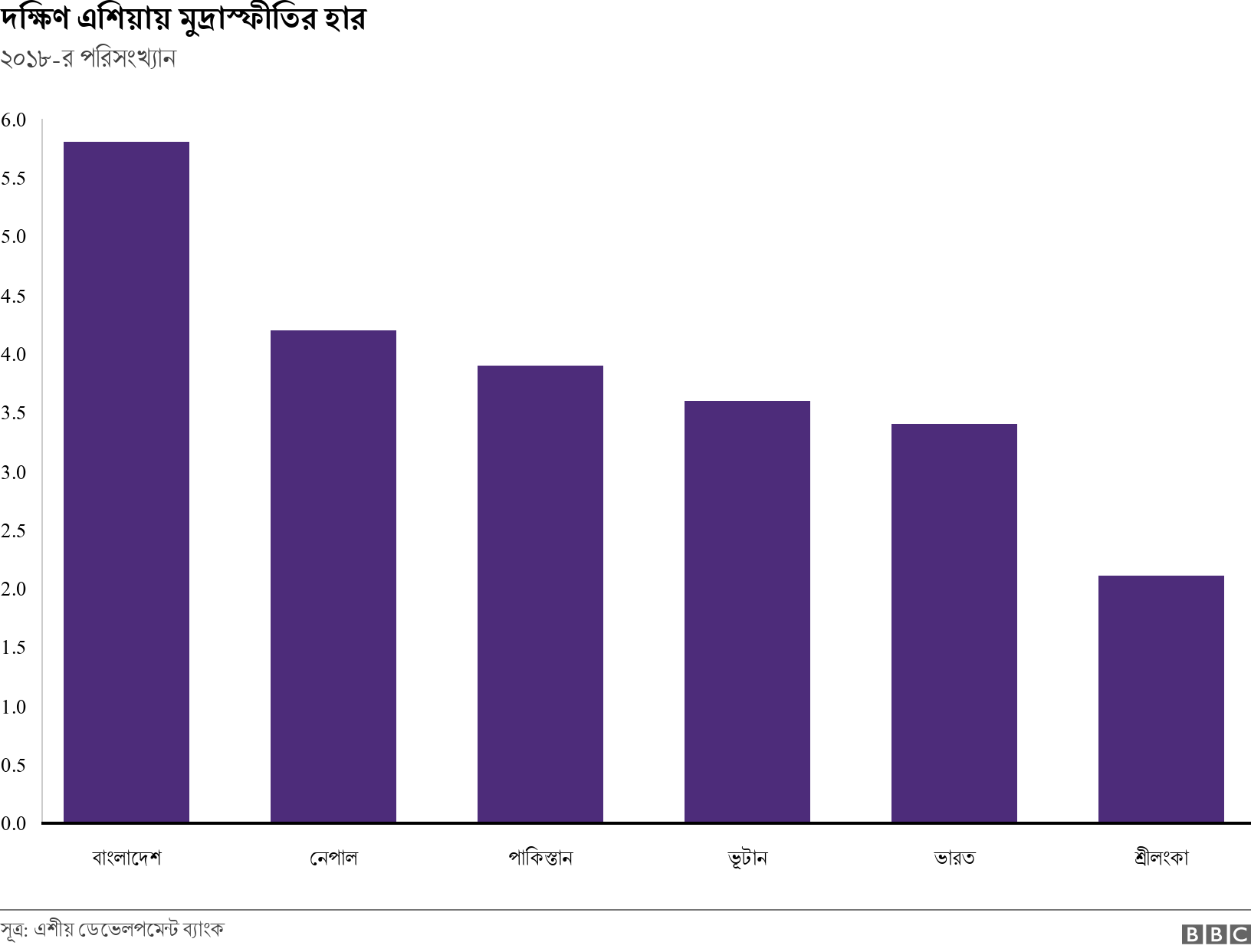 দক্ষিণ এশিয়ায় মুদ্রাস্ফীতির হার. ২০১৮-র পরিসংখ্যান.  .