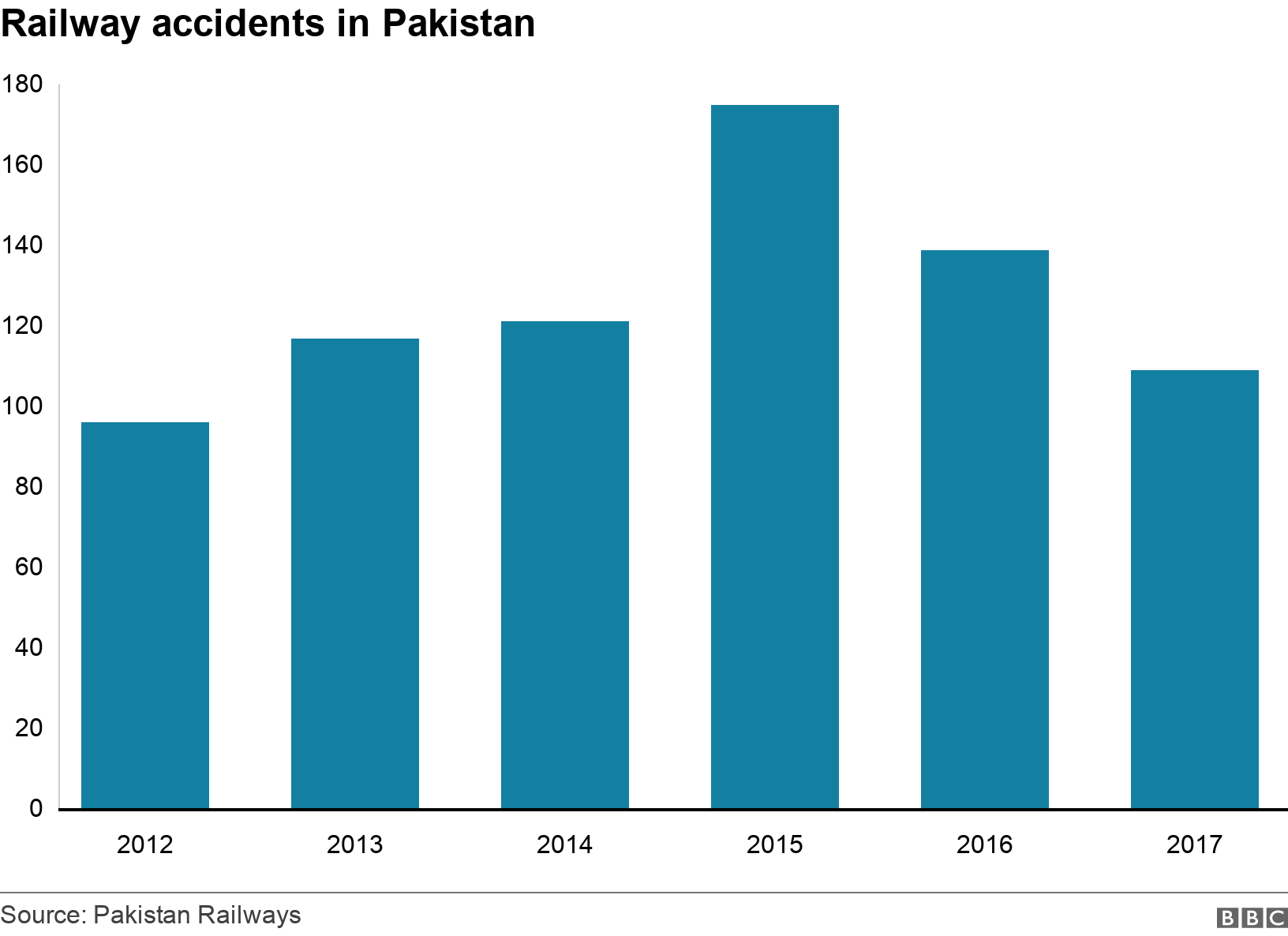 Railway accidents in Pakistan. .  .