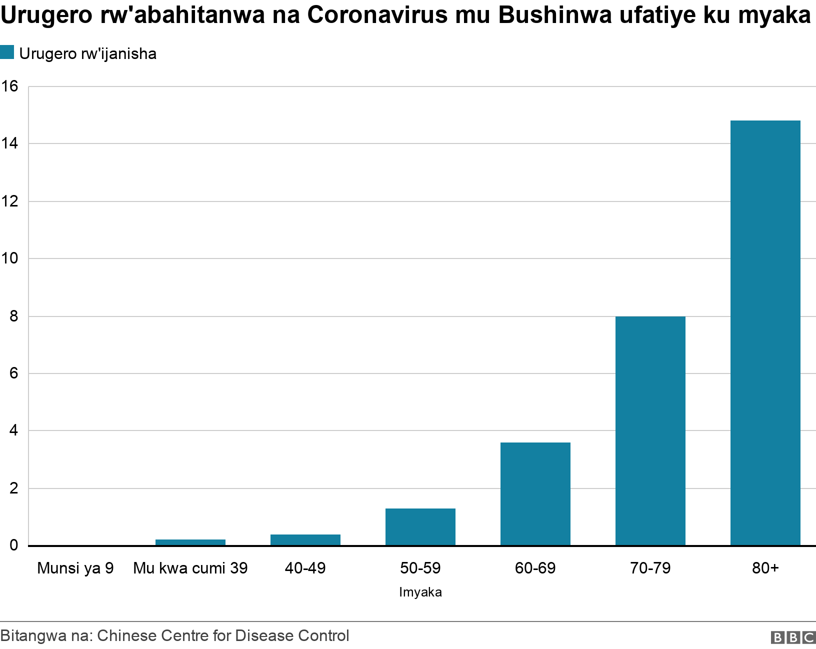 Urugero rw'abahitanwa na Coronavirus mu Bushinwa ufatiye ku myaka. .  .