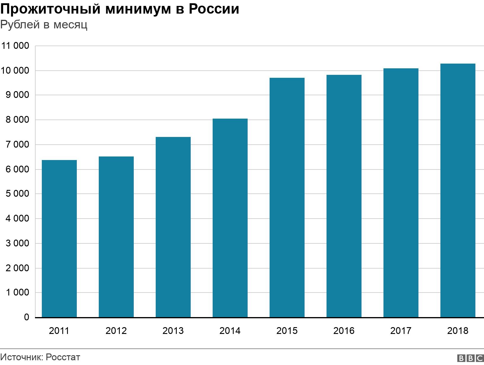 Прожиточный минимум в России. Рублей в месяц.  .