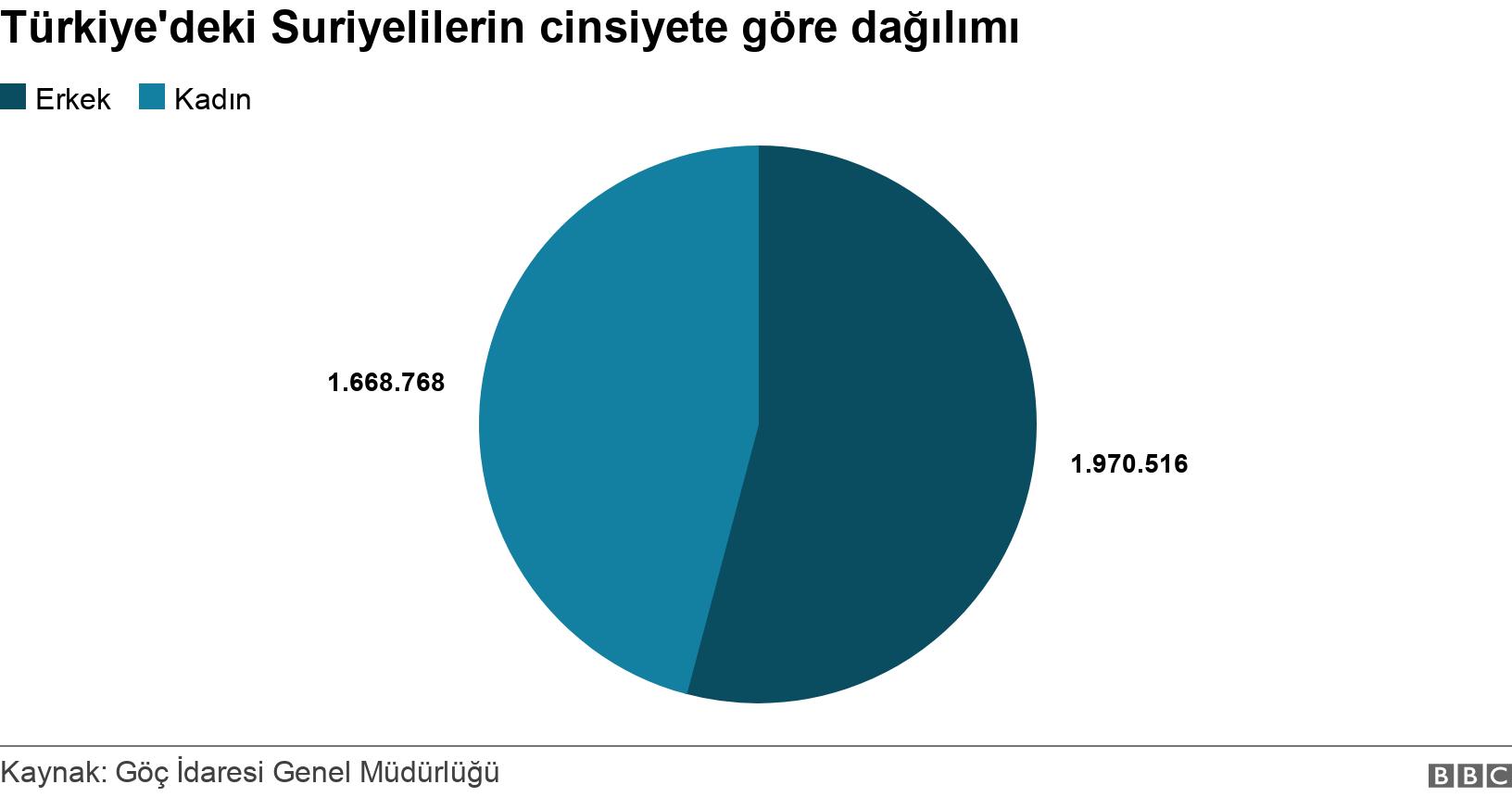 Türkiye'deki Suriyelilerin cinsiyete göre dağılımı. .  .