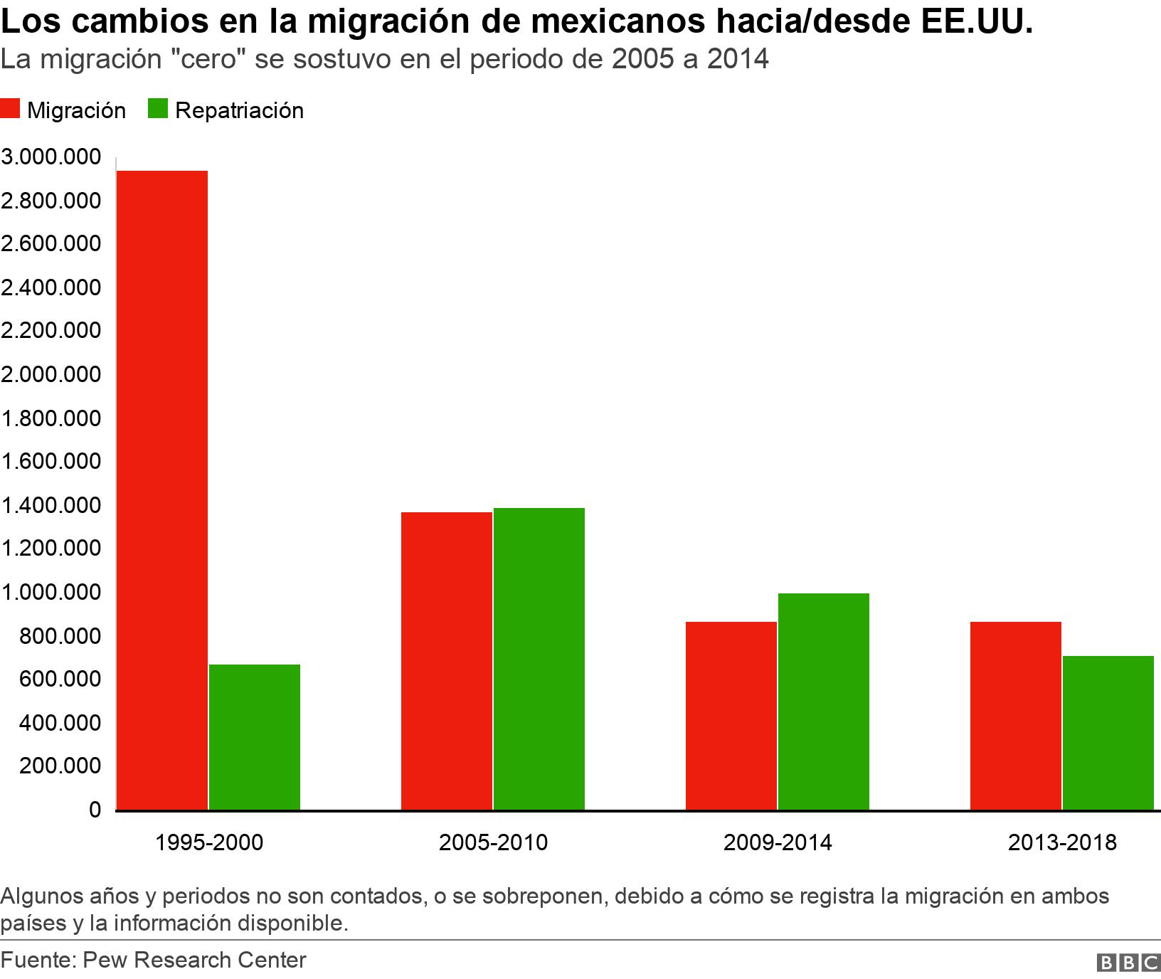 """Los cambios en la migración de mexicanos hacia/desde EE.UU.. La migración """"cero"""" se sostuvo en el periodo de 2005 a 2014.  Algunos años y periodos no son contados, o se sobreponen, debido a cómo se registra la migración en ambos países y la información disponible.."""