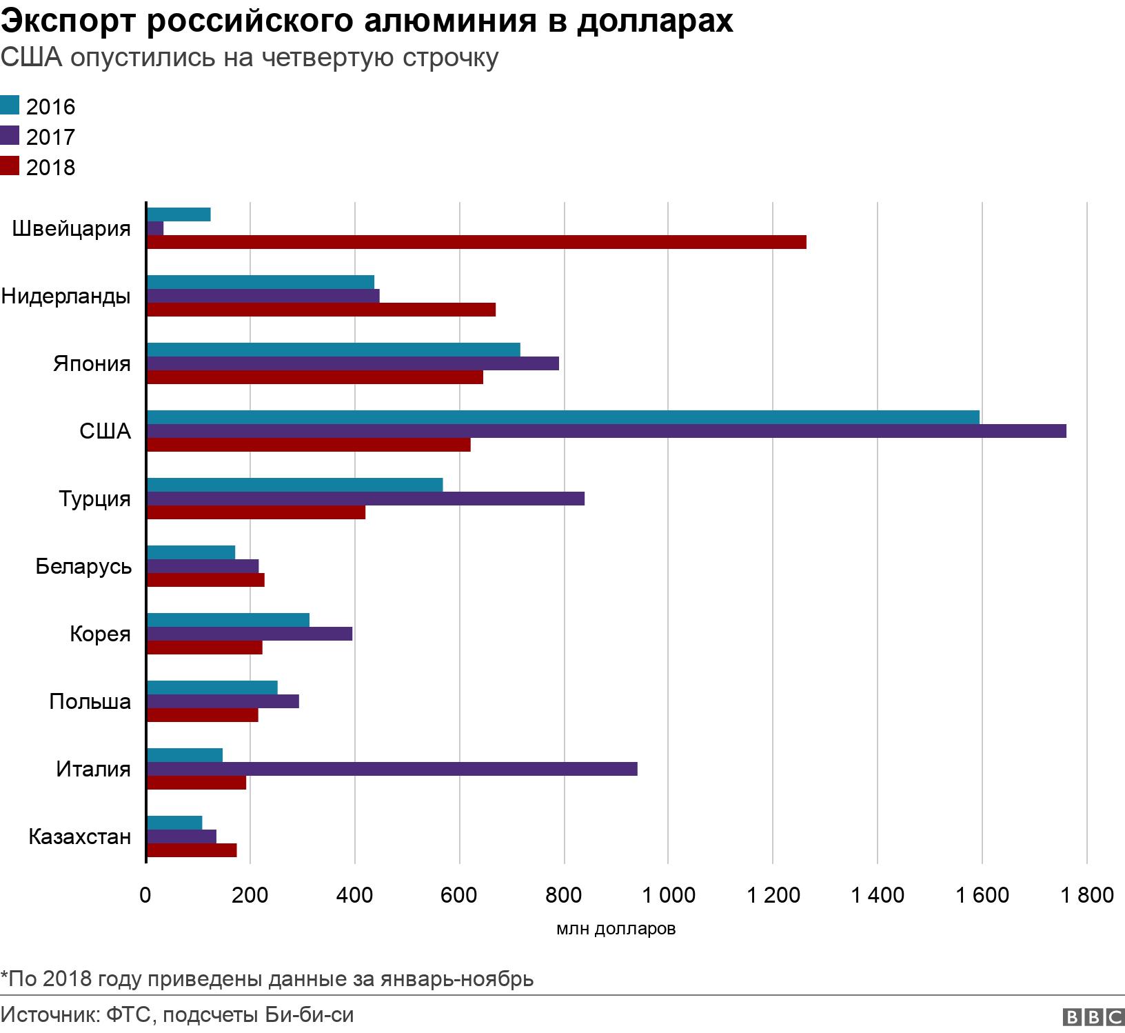 Экспорт российского алюминия в долларах. США опустились на четвертую строчку .  *По 2018 году приведены данные за январь-ноябрь.