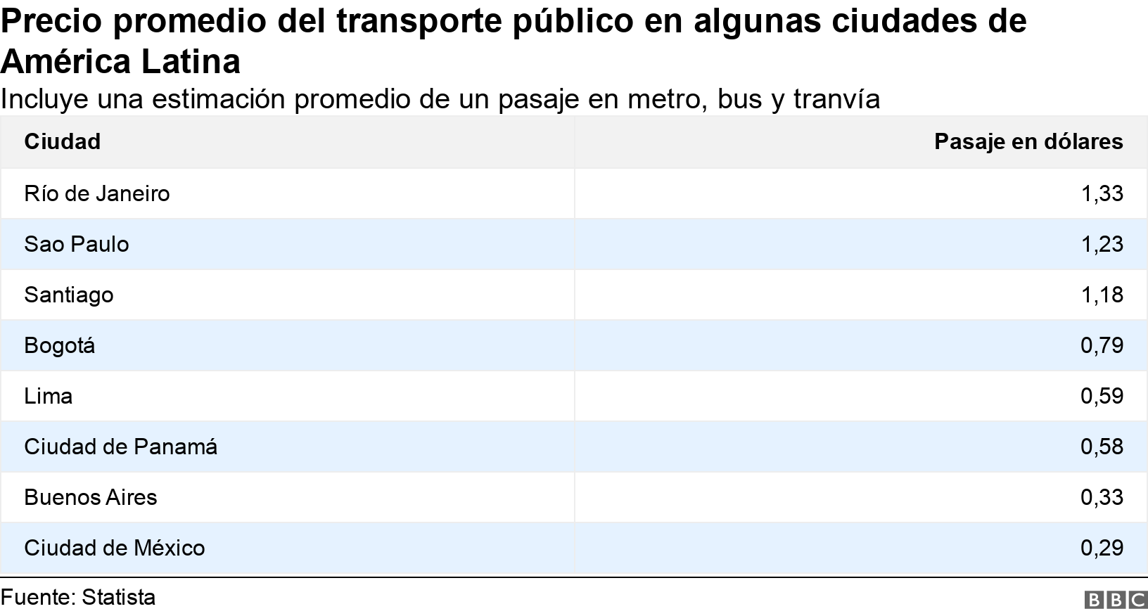 Precio promedio del transporte público en algunas ciudades de América Latina. Incluye una estimación promedio de un pasaje en metro, bus y tranvía.  .