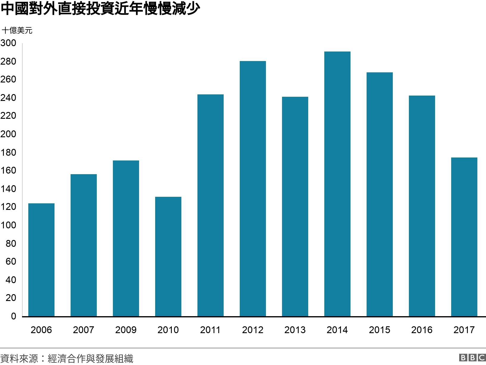 中國對外直接投資近年慢慢減少. .  .