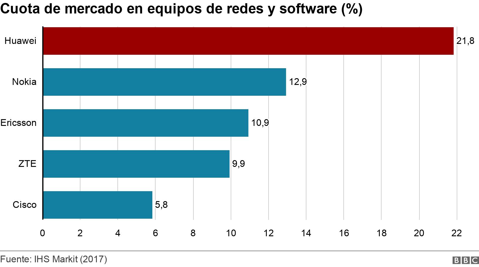 Cuota de mercado en equipos de redes y software (%). . Chart on Network equipment and software market share .