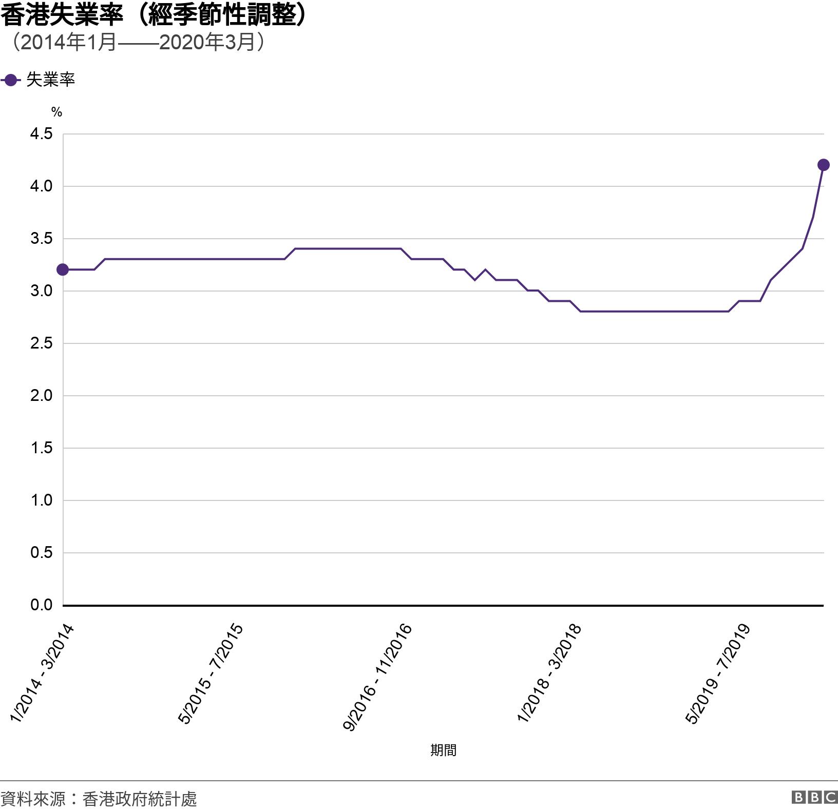 香港失業率(經季節性調整). (2014年1月——2020年3月). 香港失業率(經季節性調整)趨勢圖(2014年1月——2020年3月) .