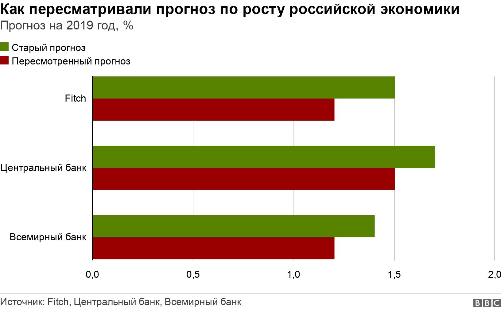 Как пересматривали прогноз по росту российской экономики. Прогноз на 2019 год, %.  .