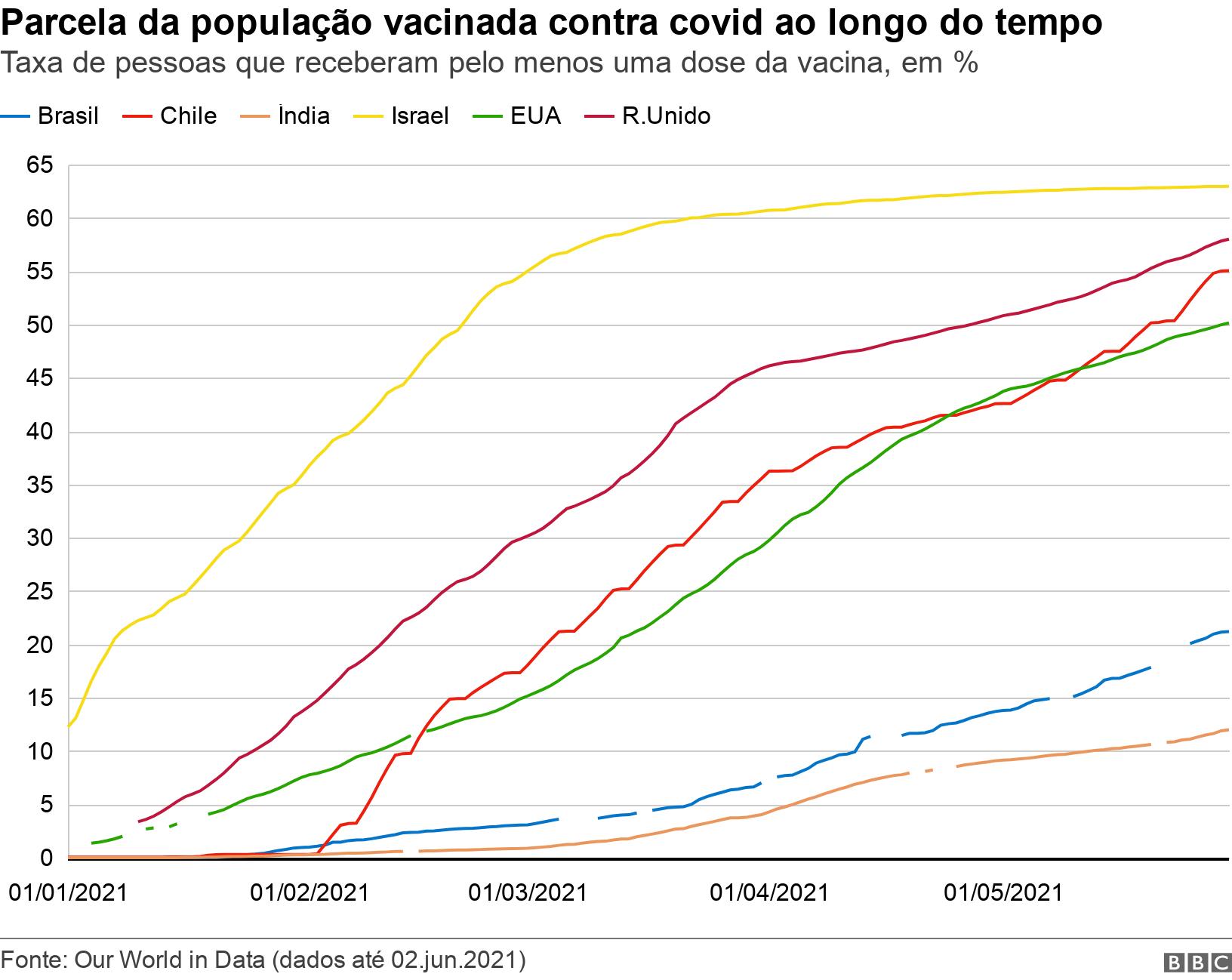 Parcela da população vacinada contra covid ao longo do tempo. Taxa de pessoas que receberam pelo menos uma dose da vacina, em %.  .
