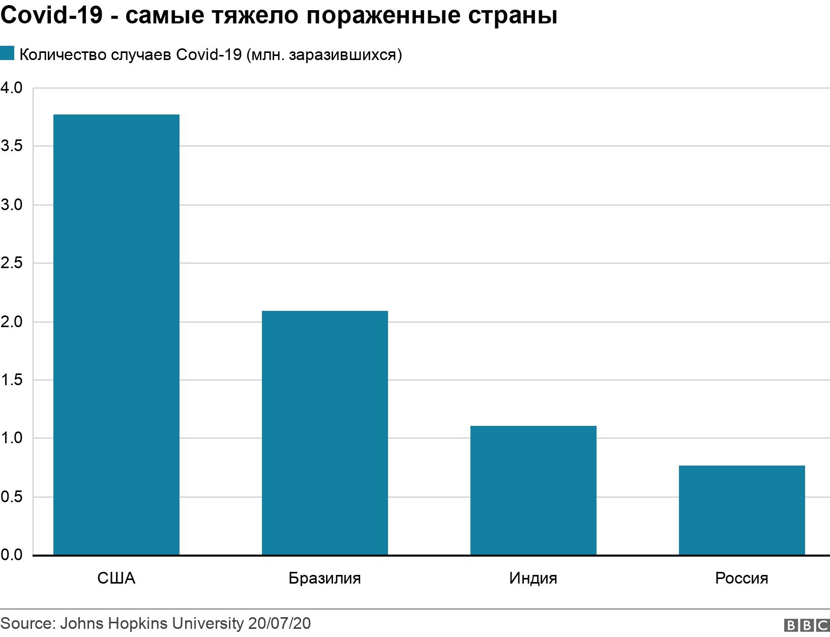 Covid-19 - самые тяжело пораженные страны. .  .