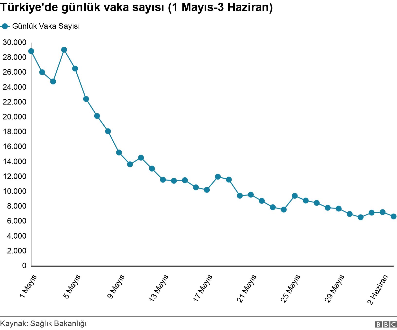 Türkiye'de günlük vaka sayısı (1 Mayıs-3 Haziran). .  .