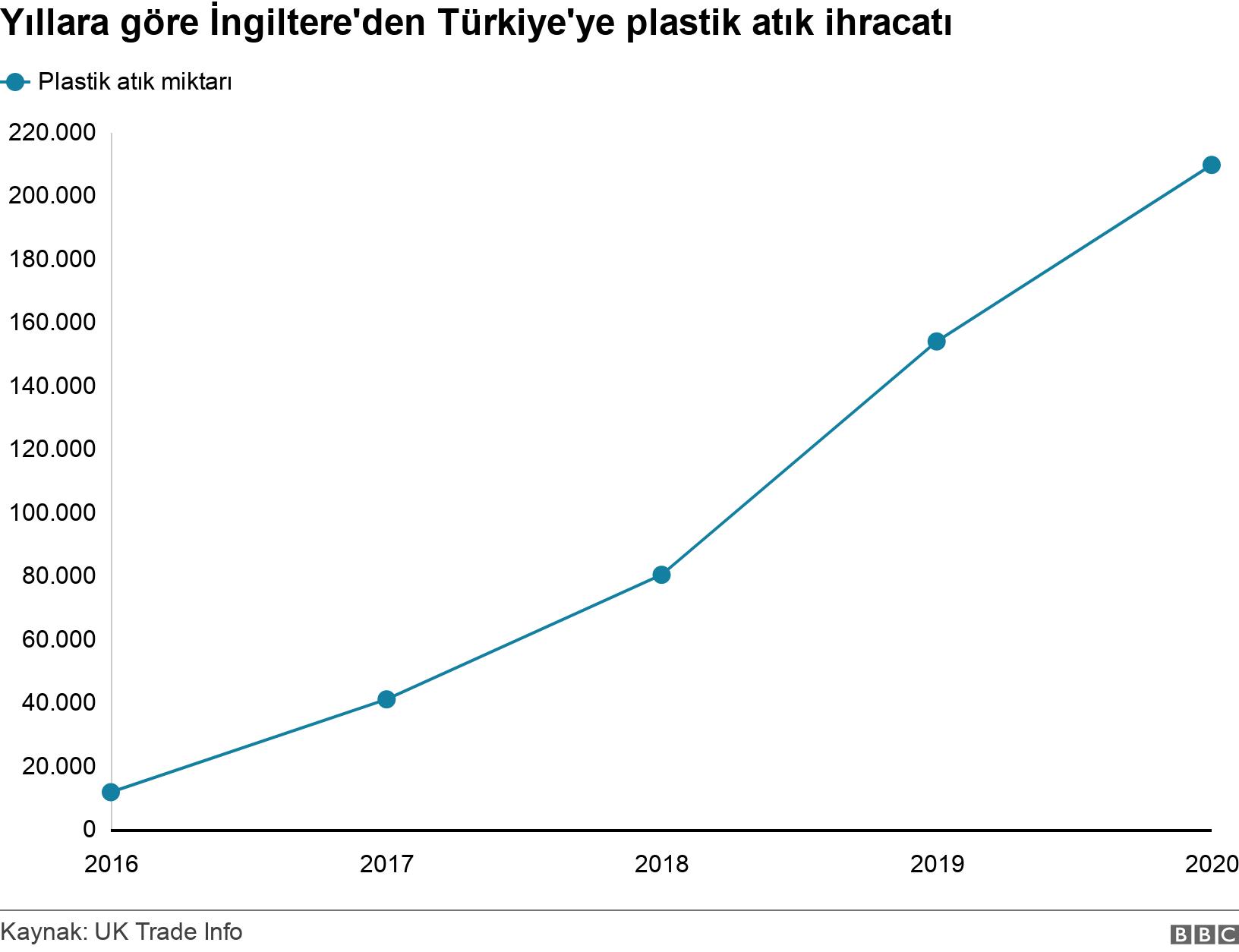 Yıllara göre İngiltere'den Türkiye'ye plastik atık ihracatı. . .
