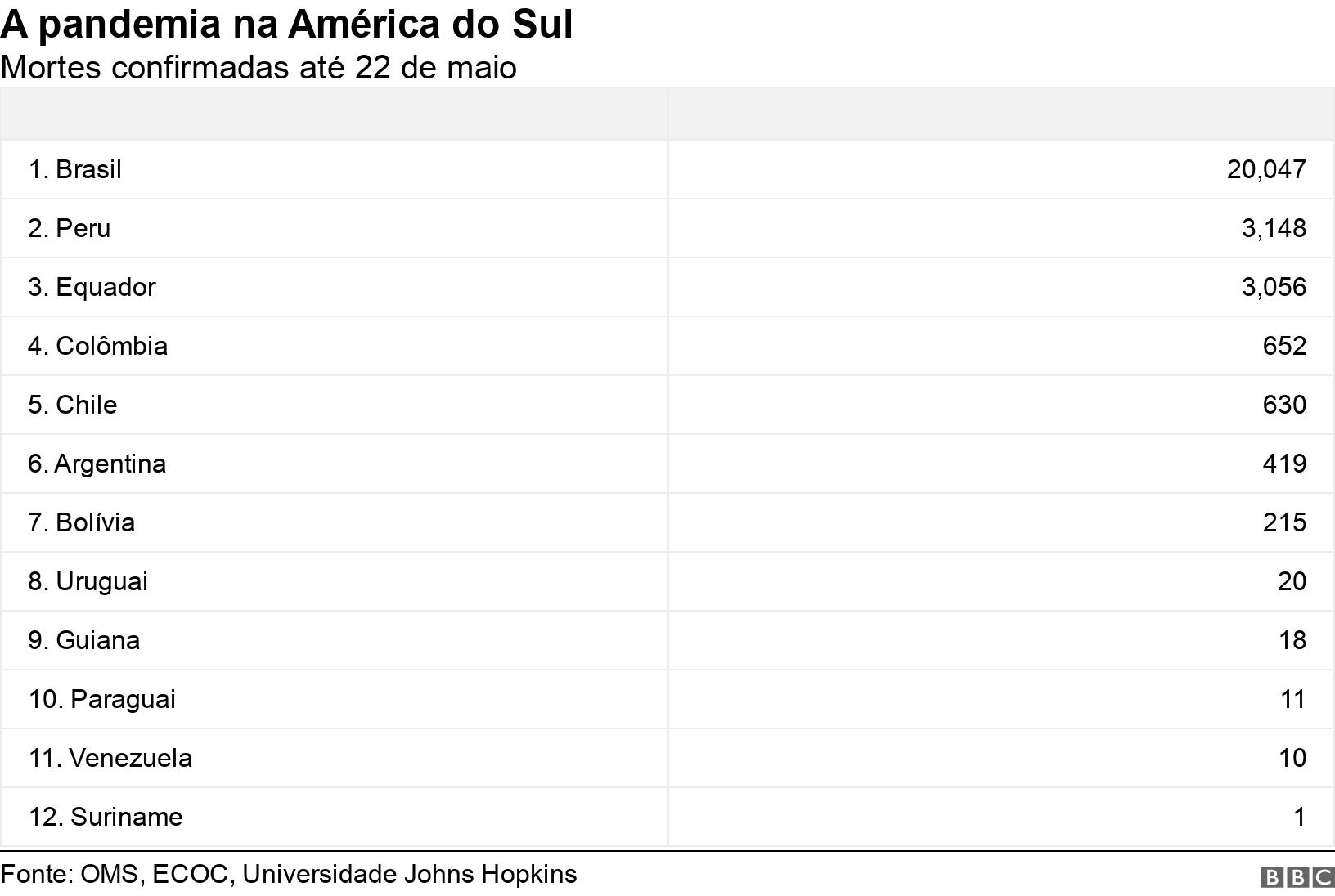 A pandemia na América do Sul. Mortes confirmadas até 22 de maio.  .