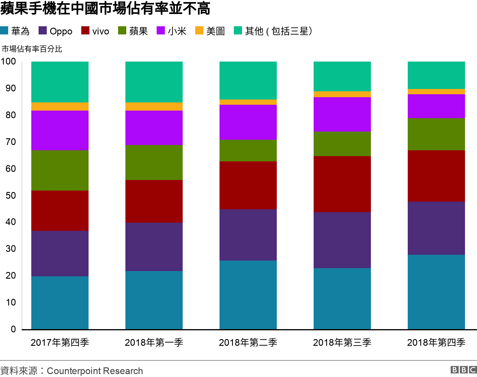 蘋果手機在中國市場佔有率並不高. . 蘋果手機在中國市場佔有並不高 .