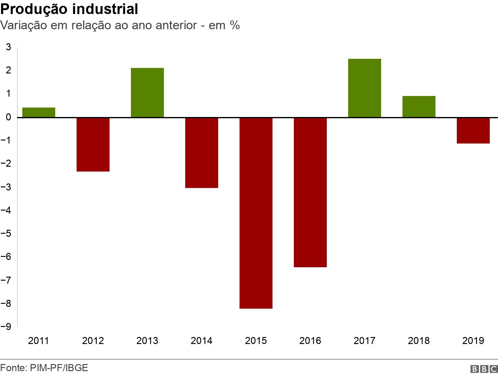 Produção industrial. Variação em relação ao ano anterior - em %.  .