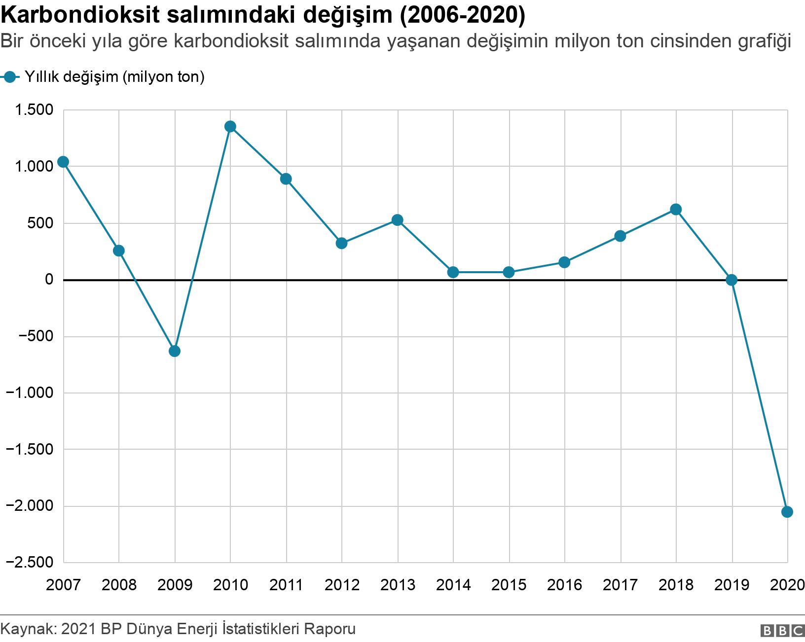 Karbondioksit salımındaki değişim (2006-2020). Bir önceki yıla göre karbondioksit salımında yaşanan değişimin milyon ton cinsinden grafiği.  .