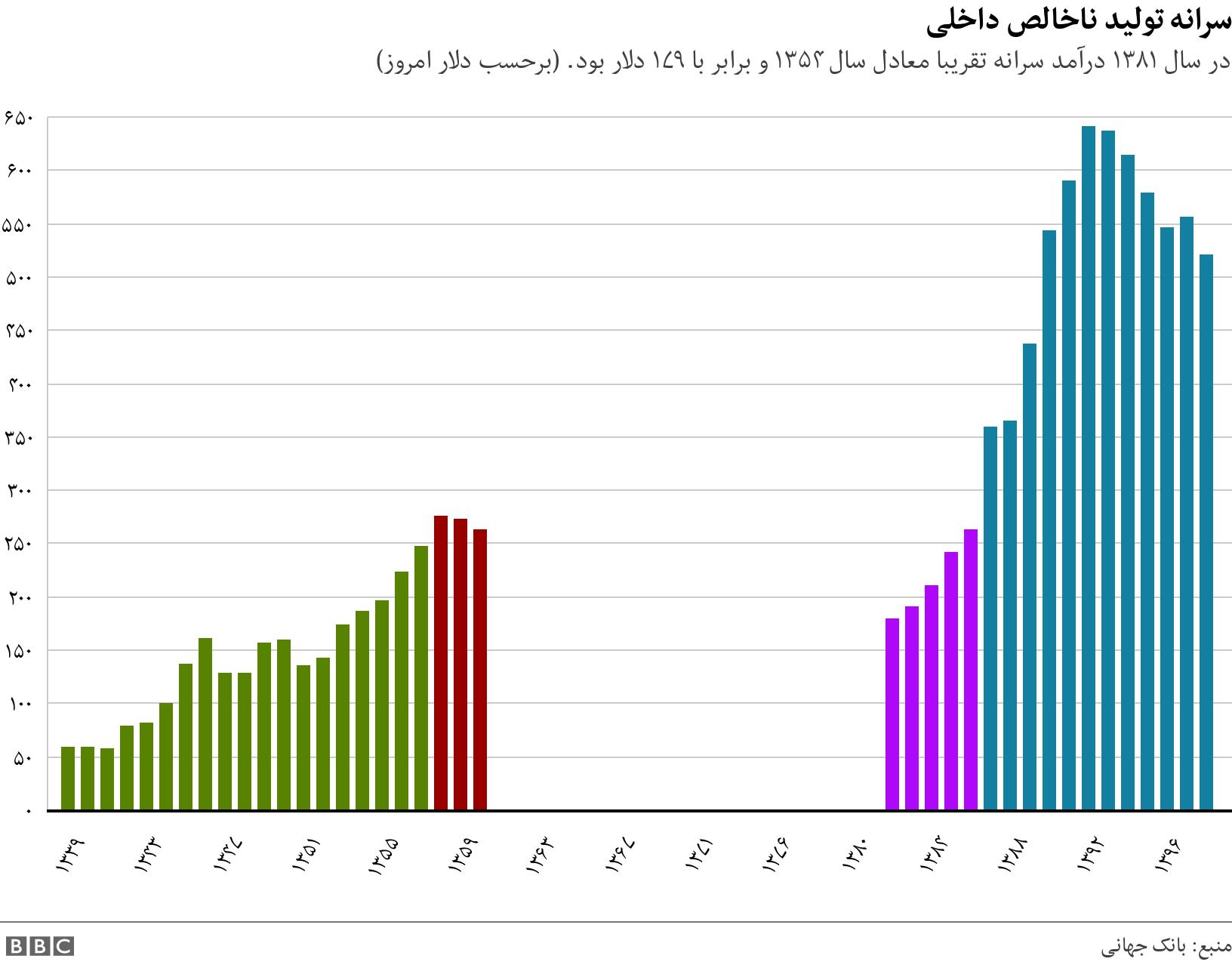 سرانه تولید ناخالص داخلی. در سال ۱۳۸۱ درآمد سرانه تقریبا معادل سال ۱۳۵۴ و برابر با ۱۷۹ دلار بود. (برحسب دلار امروز).  .