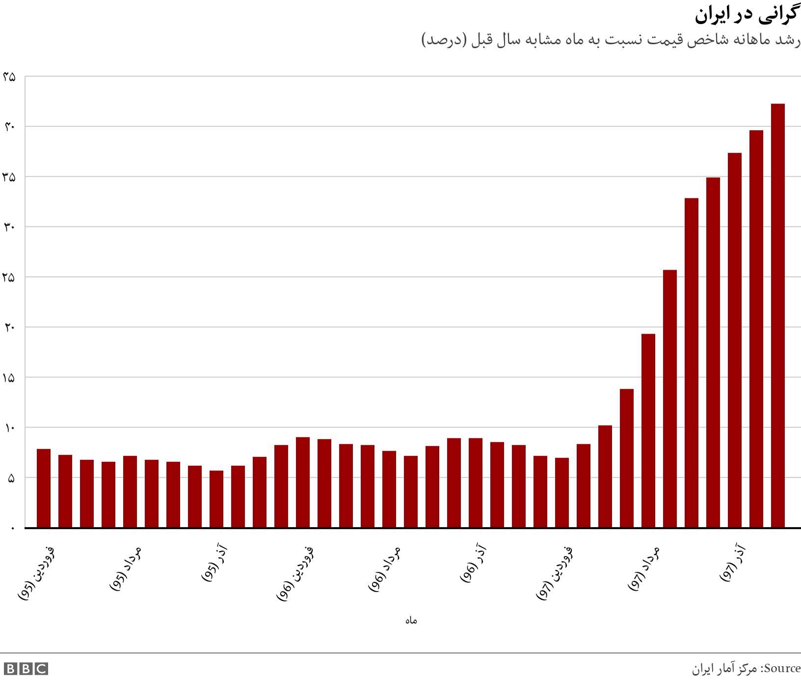 گرانی در ایران. رشد ماهانه شاخص قیمت نسبت به ماه مشابه سال قبل (درصد).  .