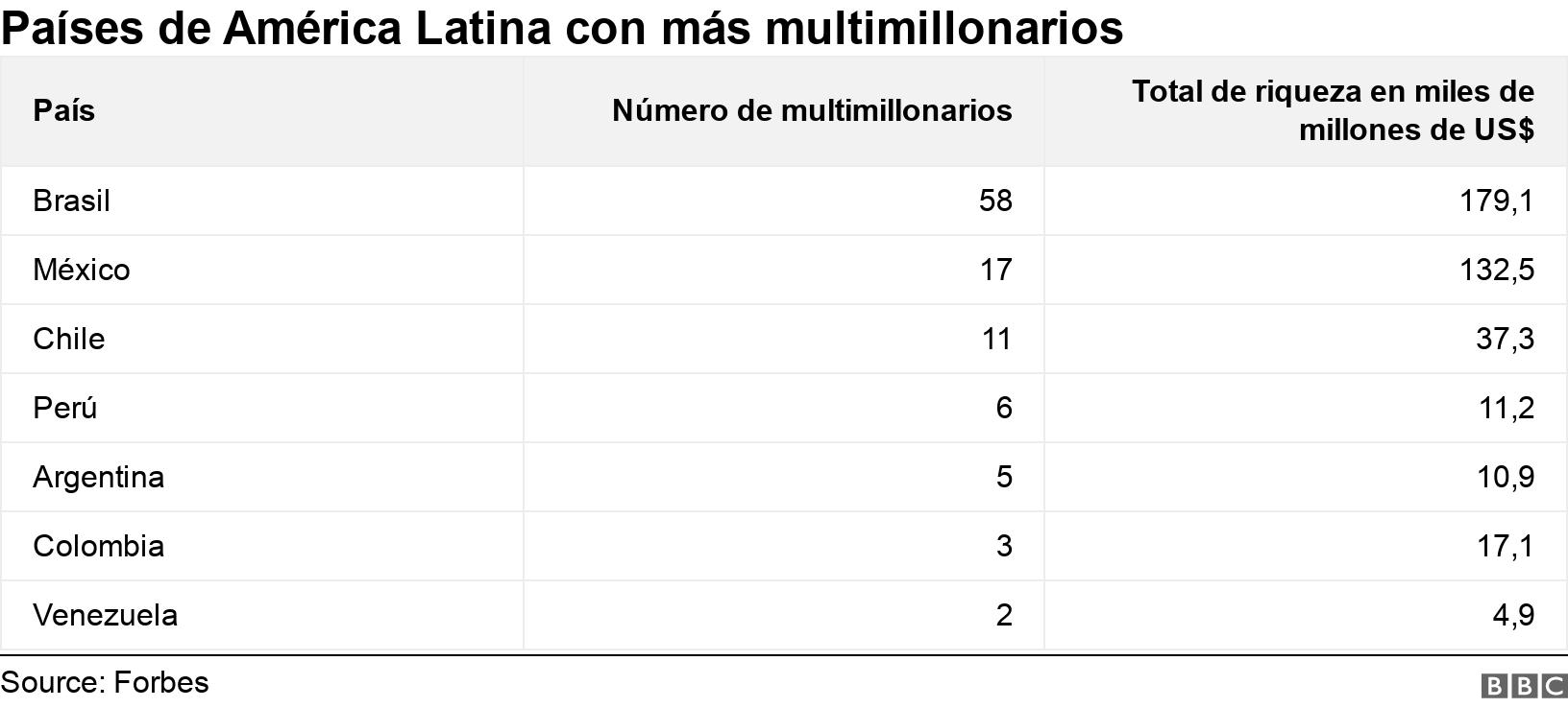 Países de América Latina con más multimillonarios. .  .