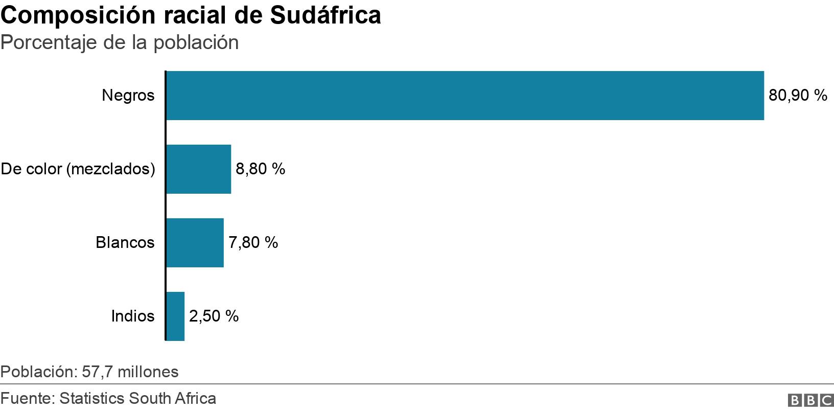Composición racial de Sudáfrica. Porcentaje de la población.  Población: 57,7 millones.
