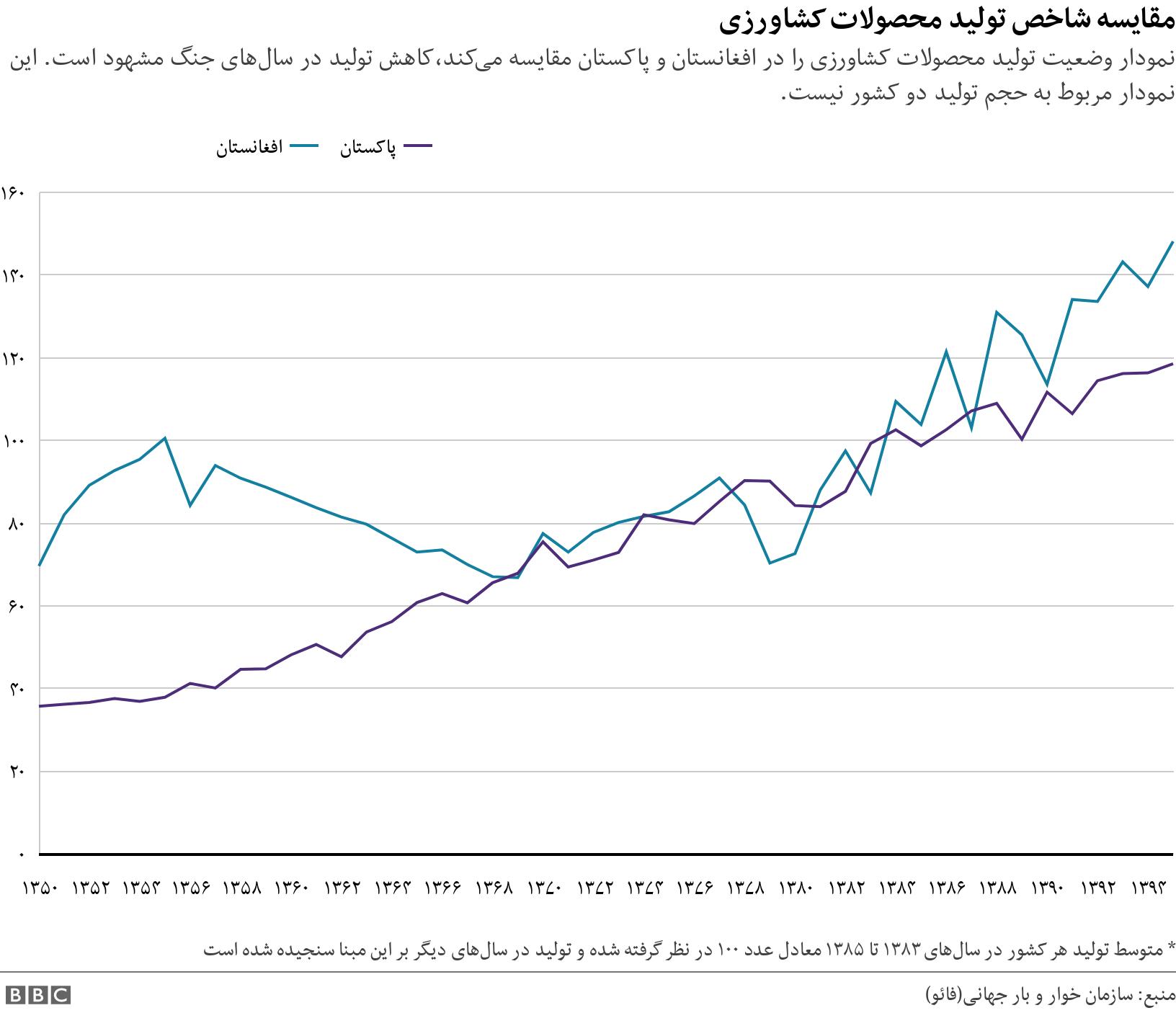مقایسه شاخص تولید محصولات کشاورزی. نمودار وضعیت تولید محصولات کشاورزی را در افغانستان و پاکستان مقایسه میکند،کاهش تولید در سالهای جنگ مشهود است. این نمودار مربوط به حجم تولید دو کشور نیست..  * متوسط تولید هر کشور در سالهای ۱۳۸۳ تا ۱۳۸۵ معادل عدد ۱۰۰ در نظر گرفته شده و تولید در سالهای دیگر بر این مبنا سنجیده شده است.