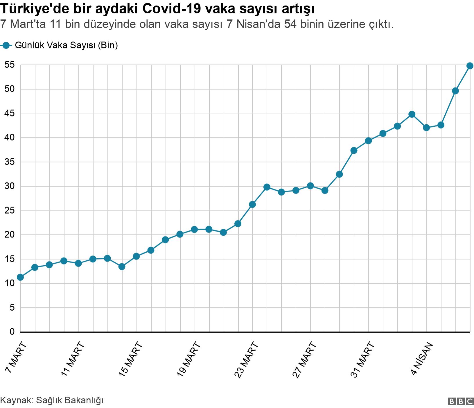 Türkiye'de bir aydaki Covid-19 vaka sayısı artışı. 7 Mart'ta 11 bin düzeyinde olan vaka sayısı 7 Nisan'da 54 binin üzerine çıktı.. Türkiye'de bir aydaki Covid-19 vaka sayısı artışı .