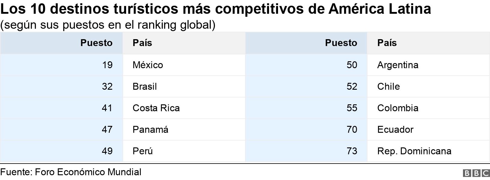 Los 10 destinos turísticos más competitivos de América Latina. (según sus puestos en el ranking global).  .