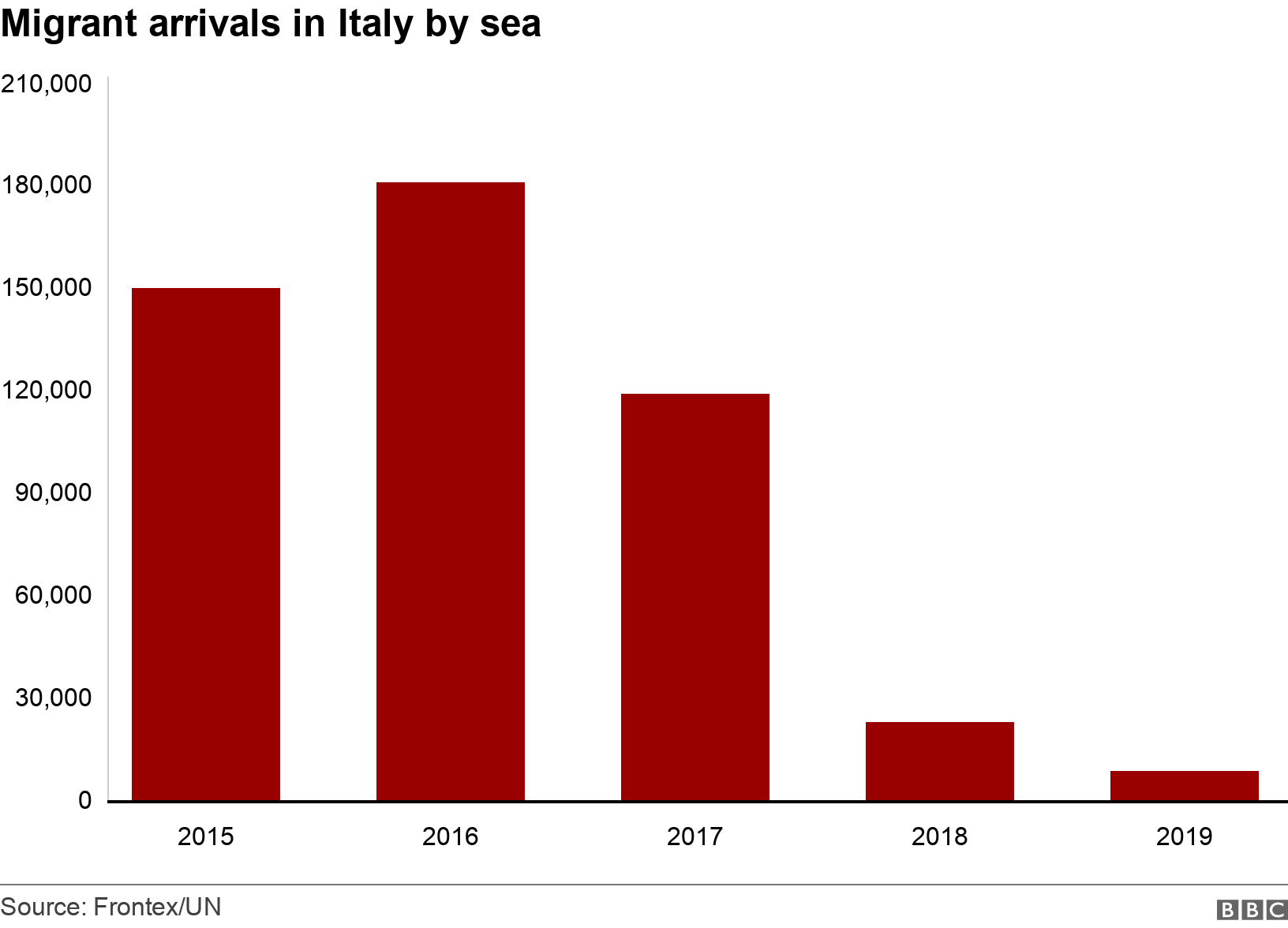 Migrant arrivals in Italy by sea. . A bar chart showing the numbers of migrants arriving by boat in Italy .