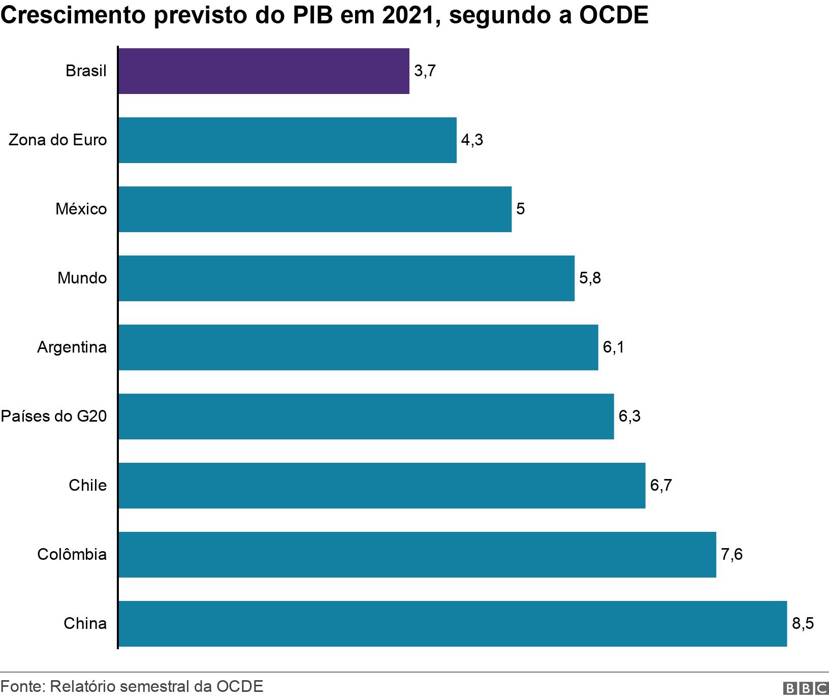 Crescimento previsto do PIB em 2021, segundo a OCDE. .  .