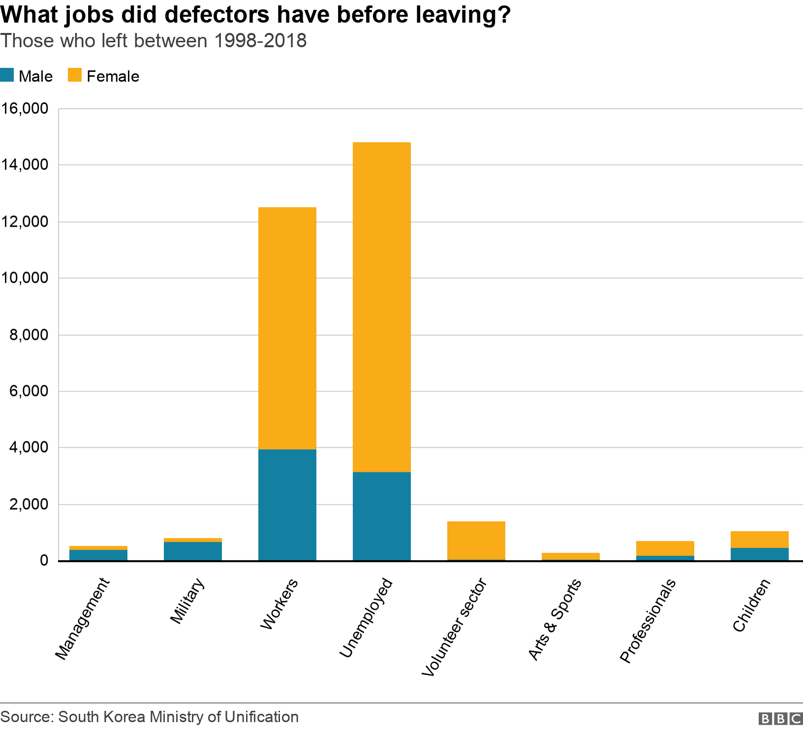 What jobs did defectors have before leaving?. Those who left between 1998-2018. A spike in the number of  people in the Unemployed and Workers that defect .