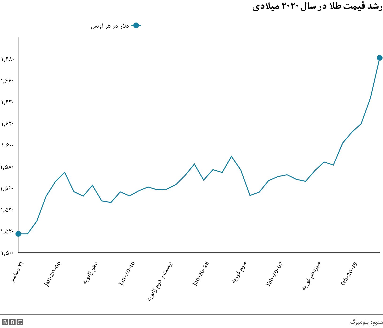 رشد قیمت طلا در سال ۲۰۲۰ میلادی. . Line chart showing price of gold has dropped slightly .