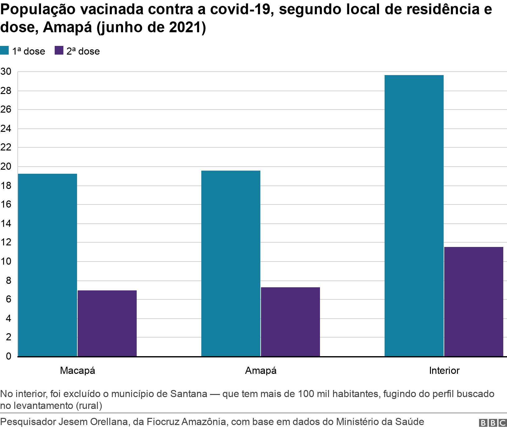População vacinada contra a covid-19, segundo local de residência e dose, Amapá (junho de 2021). .  No interior, foi excluído o município de Santana — que tem mais de 100 mil habitantes, fugindo do perfil buscado no levantamento (rural).