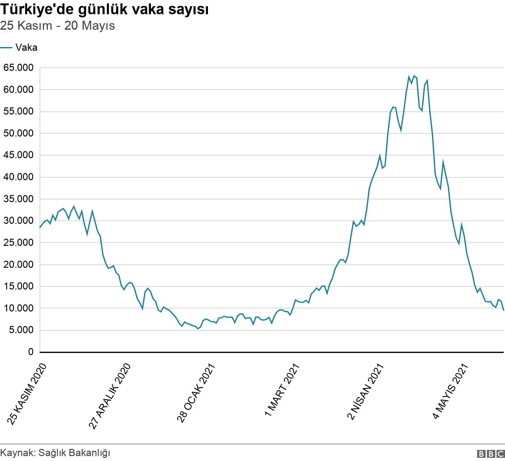 Türkiye'de günlük vaka sayısı. 25 Kasım - 20 Mayıs.  .